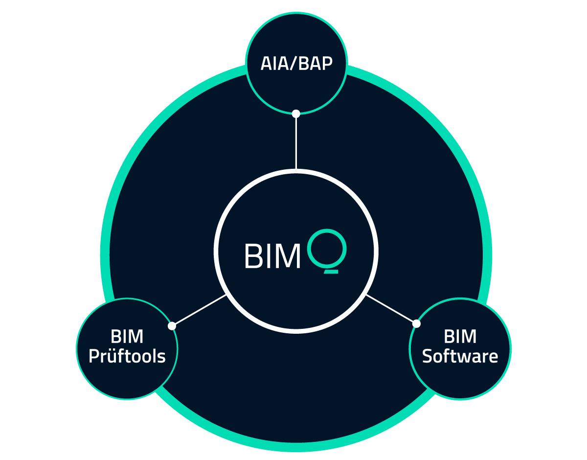 Erste Schritte in BIMQ