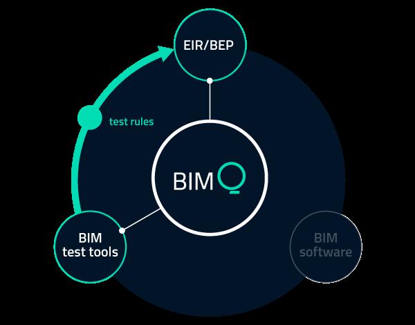 Using BIMQ rules